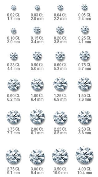 Tabuľka rozdelenia diamantov podľa váhy