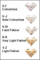 Tabuľka farebnosti diamantov