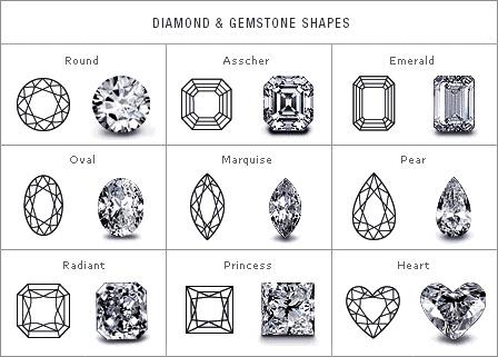 Tabľka výbrusov diamantov